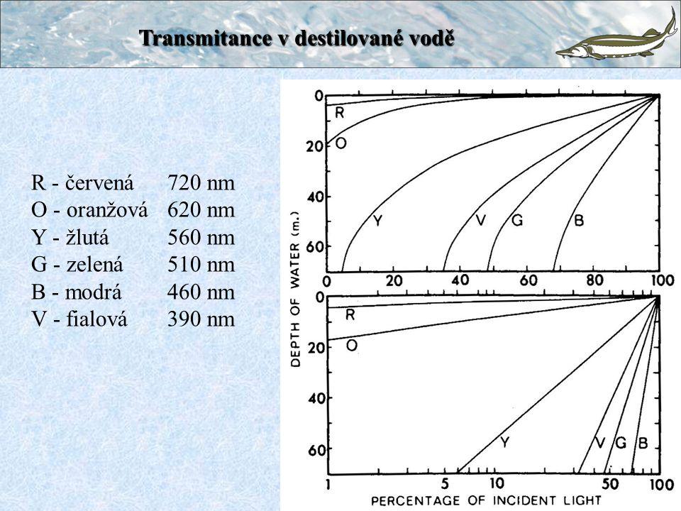 Transmitance v destilované vodě