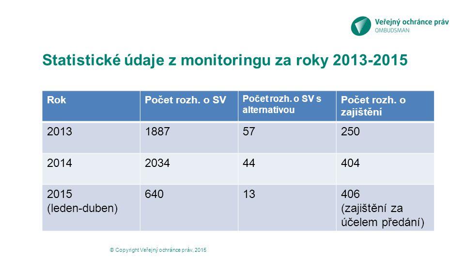 Statistické údaje z monitoringu za roky 2013-2015