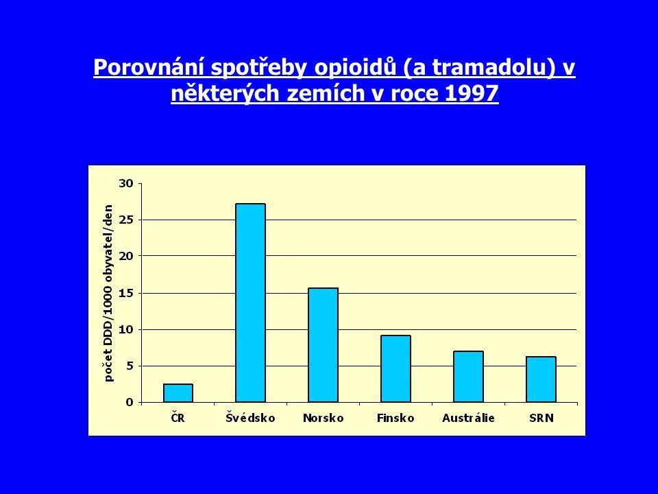 Porovnání spotřeby opioidů (a tramadolu) v některých zemích v roce 1997
