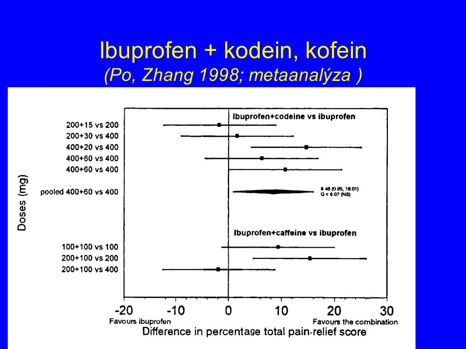 Ibuprofen + kodein, kofein (Po, Zhang 1998; metaanalýza )