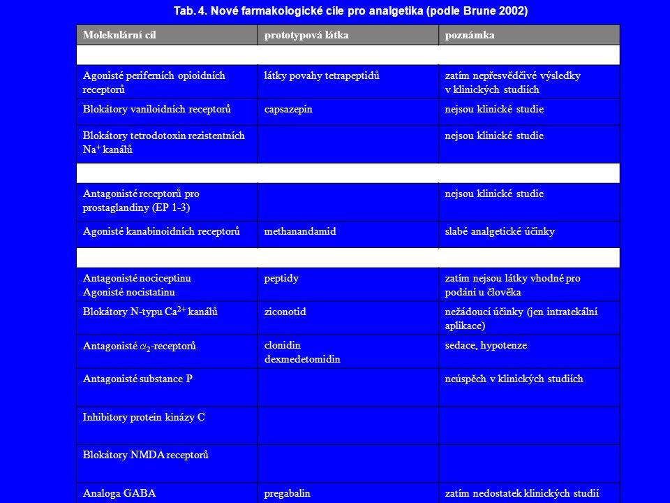 Tab. 4. Nové farmakologické cíle pro analgetika (podle Brune 2002)