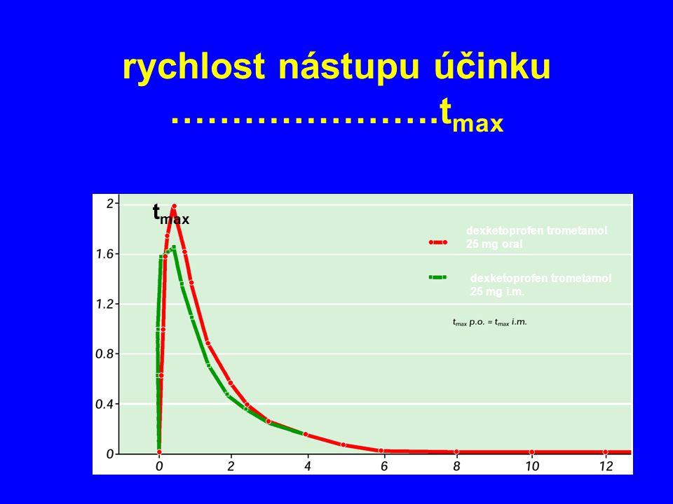 rychlost nástupu účinku ………………….tmax