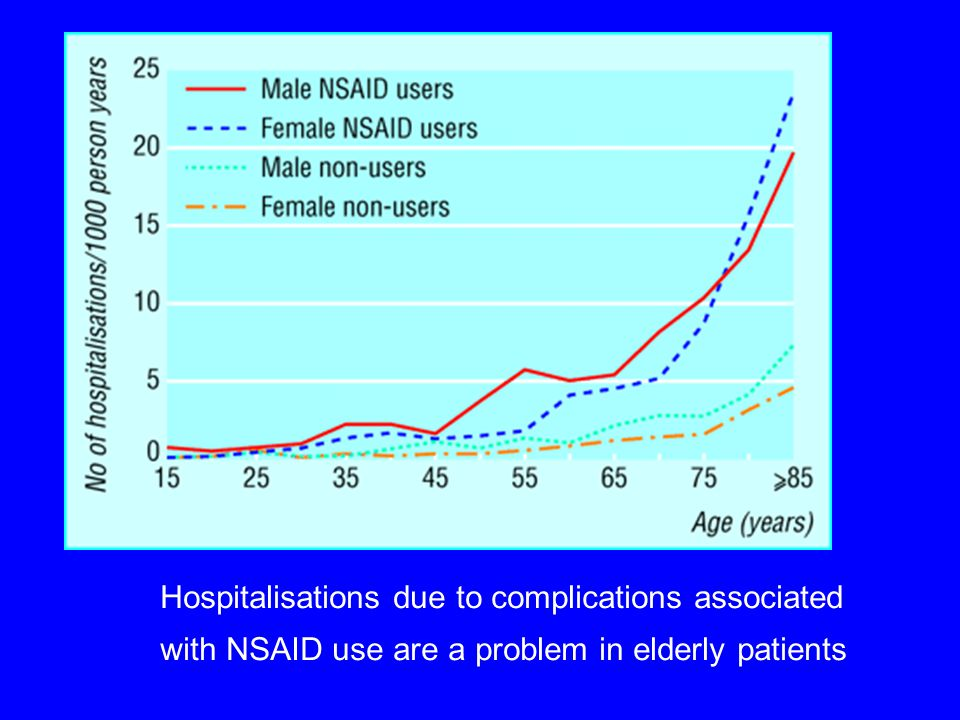 Hospitalisations due to complications associated