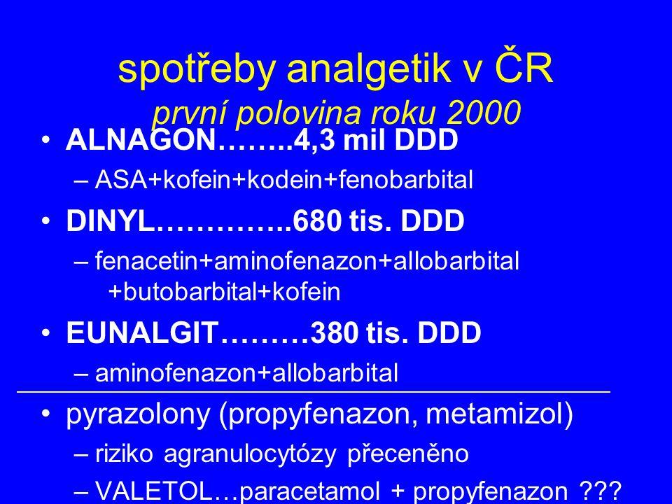 spotřeby analgetik v ČR první polovina roku 2000