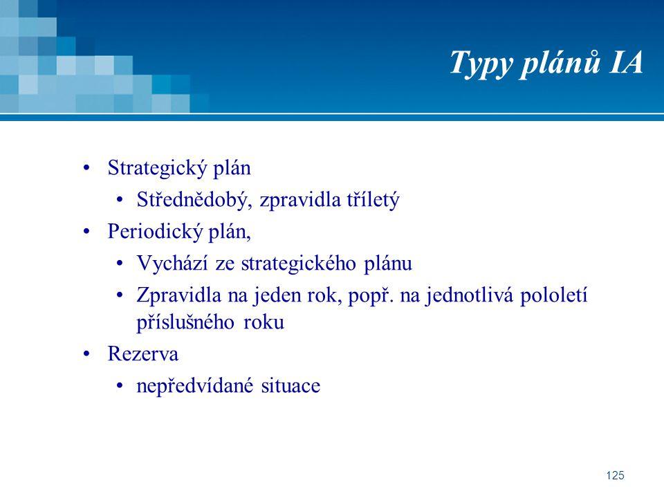 Typy plánů IA Strategický plán Střednědobý, zpravidla tříletý