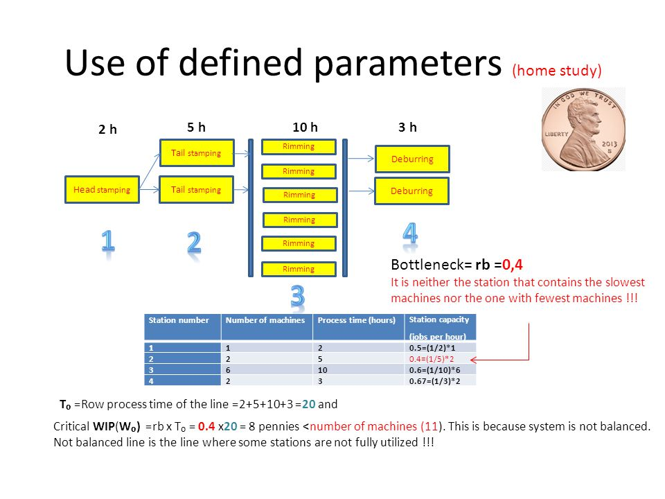 Use of defined parameters (home study)