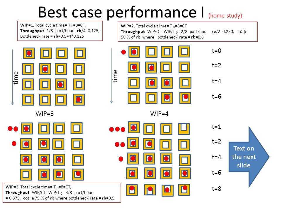 Best case performance I (home study)