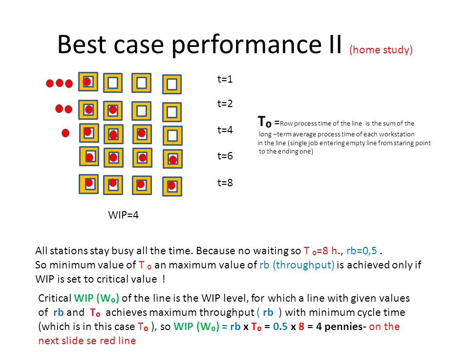 Best case performance II (home study)