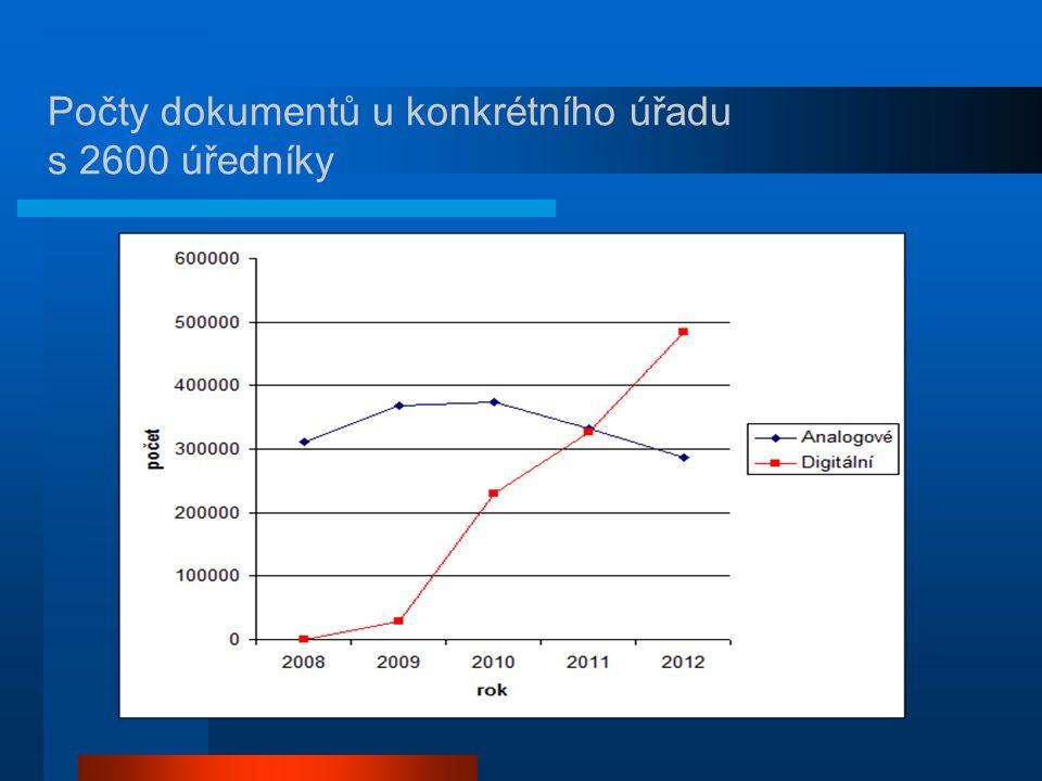 Počty dokumentů u konkrétního úřadu s 2600 úředníky