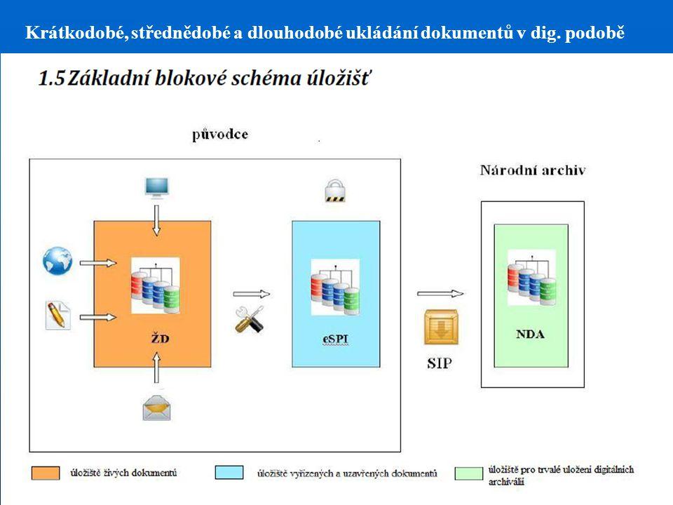 Krátkodobé, střednědobé a dlouhodobé ukládání dokumentů v dig. podobě