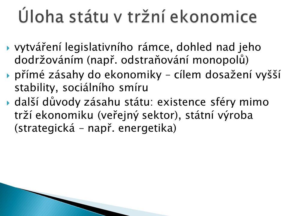 Úloha státu v tržní ekonomice