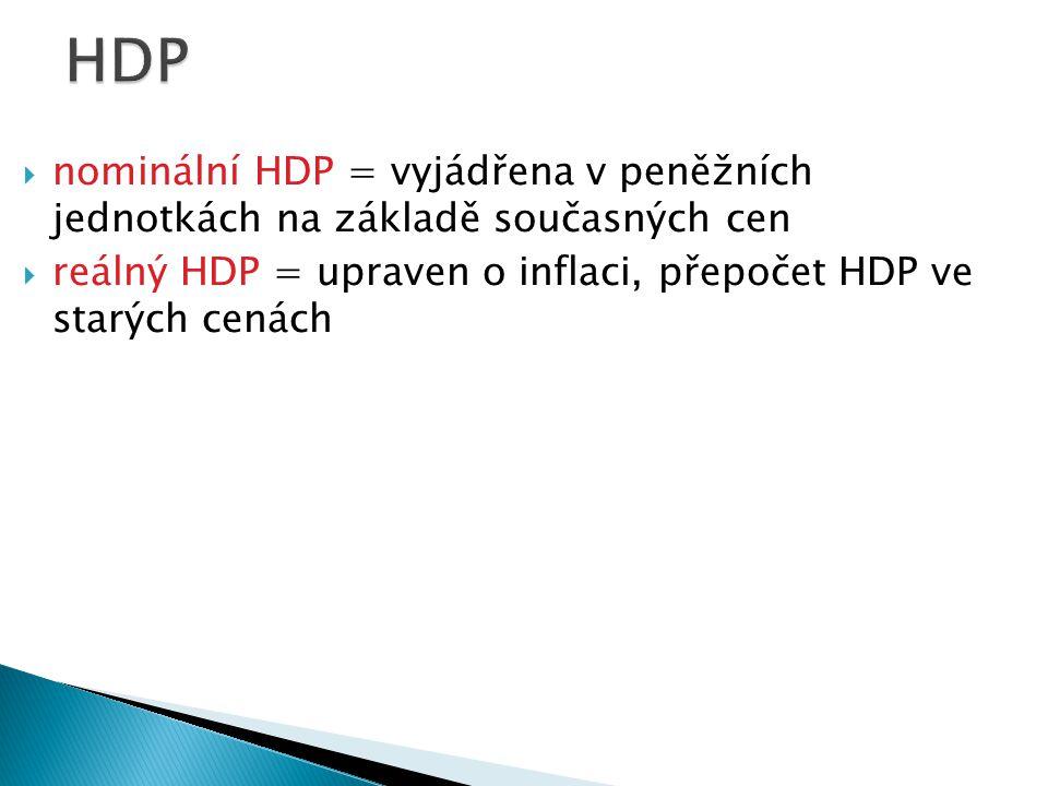HDP nominální HDP = vyjádřena v peněžních jednotkách na základě současných cen.