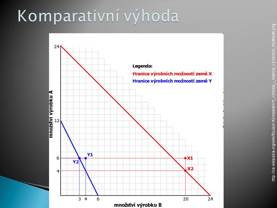 Komparativní výhoda http://cs.wikipedia.org/wiki/Soubor:Komparativní_výhoda_-_hranice_výrobních_možností.png.