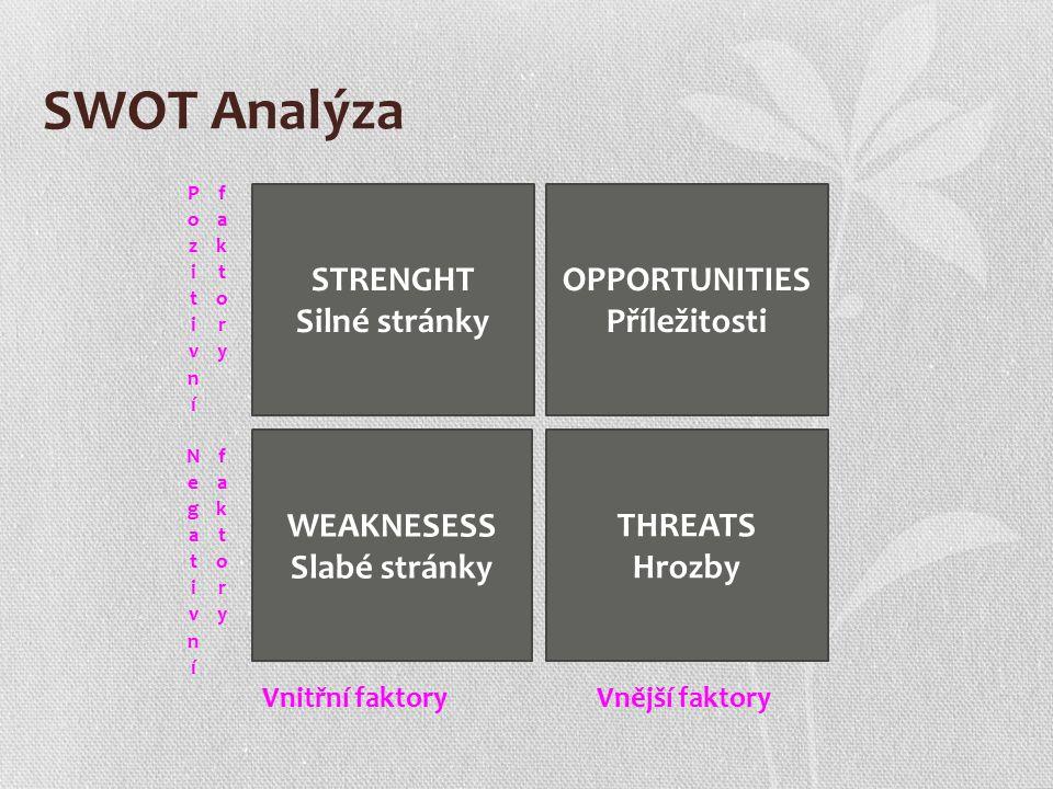 SWOT Analýza OPPORTUNITIES Příležitosti THREATS Hrozby STRENGHT