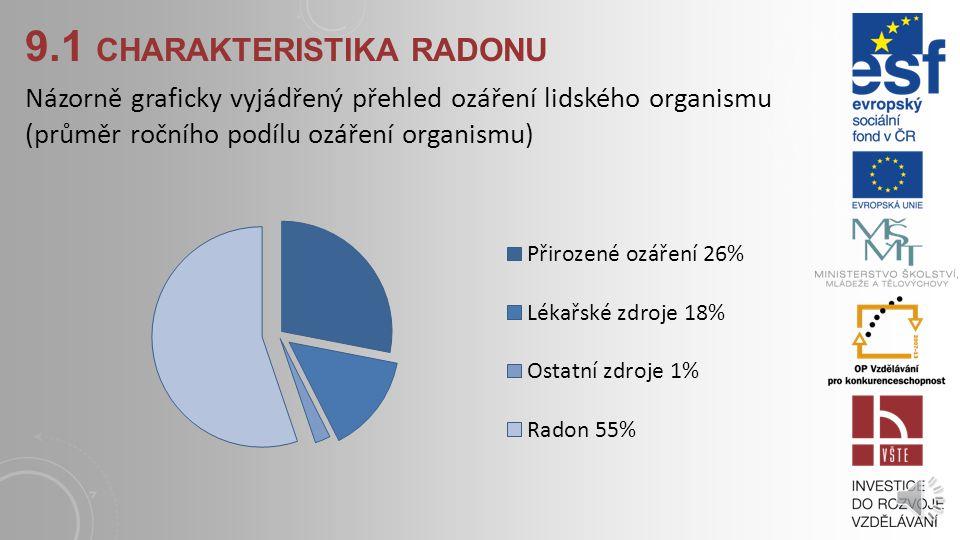 9.1 charakteristika radonu