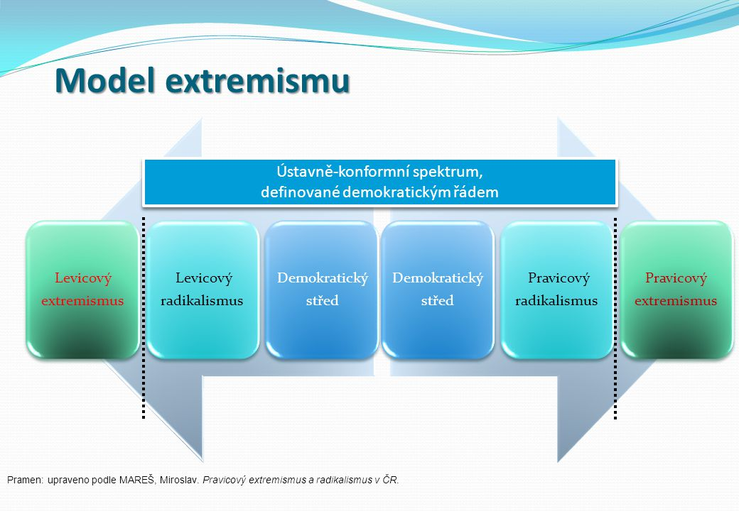 Model extremismu Ústavně-konformní spektrum,