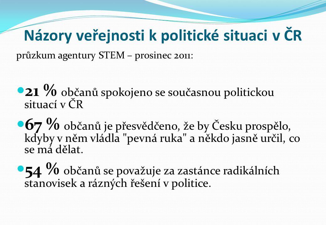 Názory veřejnosti k politické situaci v ČR