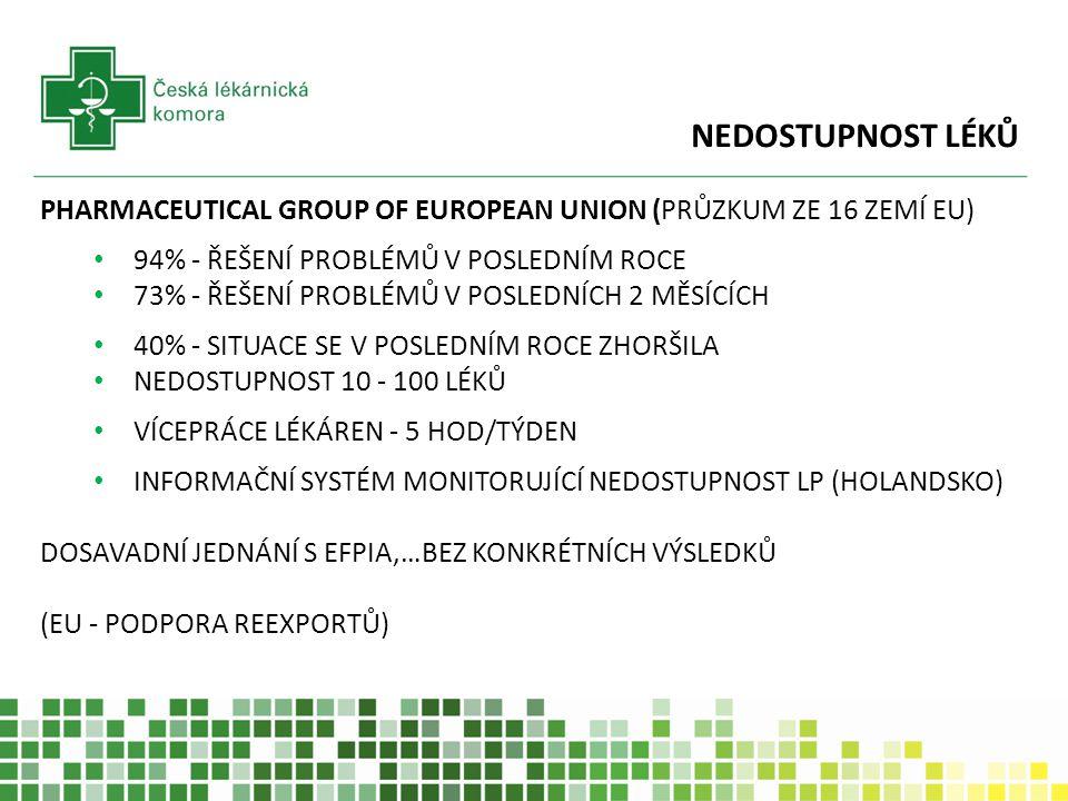 NEDOSTUPNOST LÉKŮ PHARMACEUTICAL GROUP OF EUROPEAN UNION (PRŮZKUM ZE 16 ZEMÍ EU) 94% - ŘEŠENÍ PROBLÉMŮ V POSLEDNÍM ROCE.
