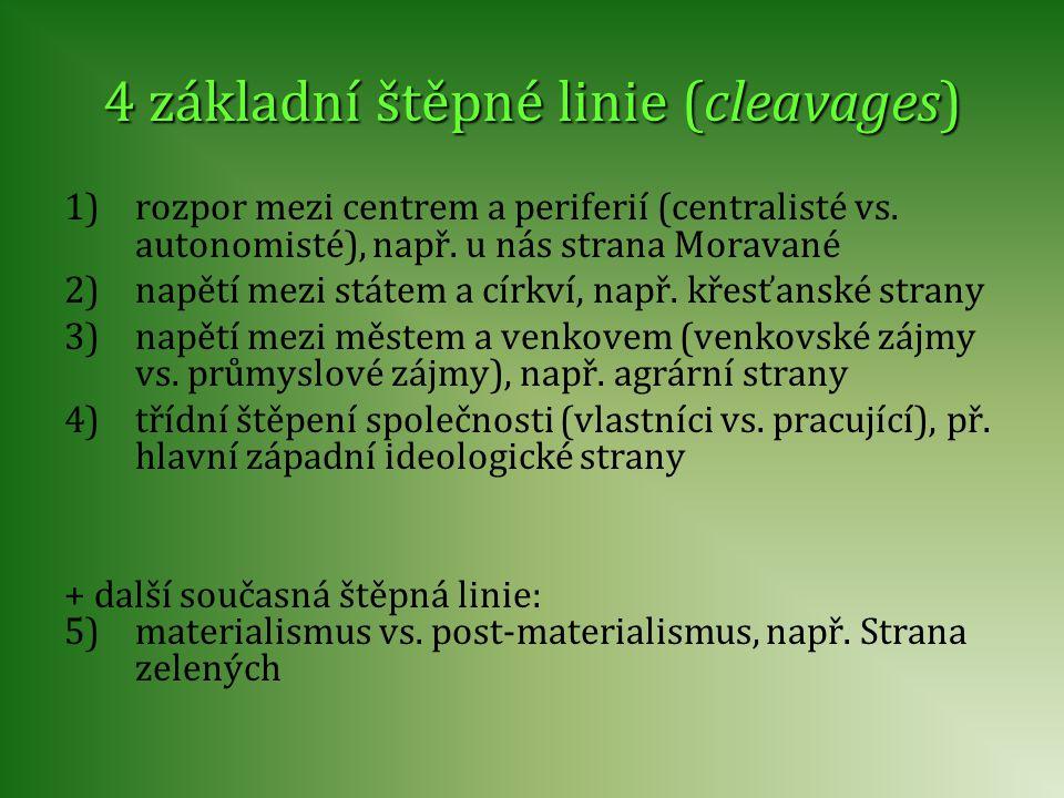 4 základní štěpné linie (cleavages)