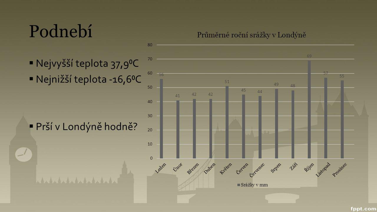 Podnebí Nejvyšší teplota 37,9⁰C Nejnižší teplota -16,6⁰C