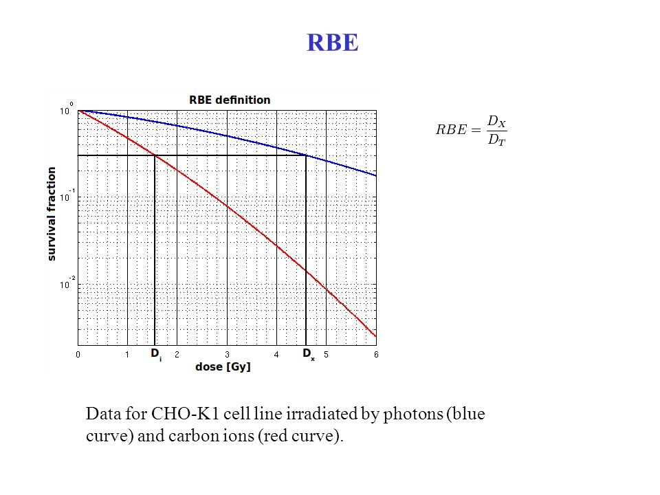 RBE Data for CHO-K1 cell line irradiated by photons (blue curve) and carbon ions (red curve).