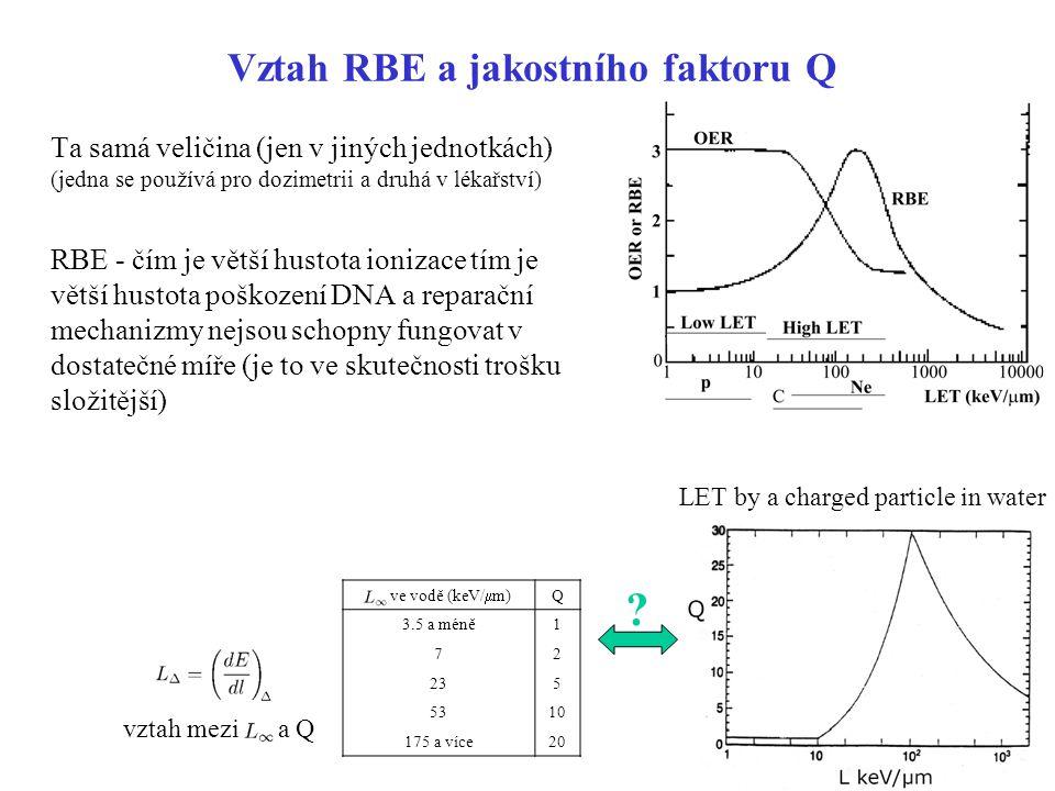 Vztah RBE a jakostního faktoru Q