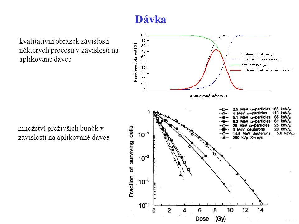 Dávka kvalitativní obrázek závislosti některých procesů v závislosti na aplikované dávce.