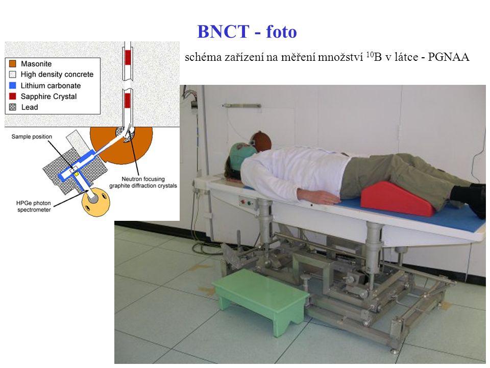 BNCT - foto schéma zařízení na měření množství 10B v látce - PGNAA