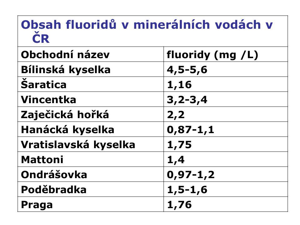 Obsah fluoridů v minerálních vodách v ČR