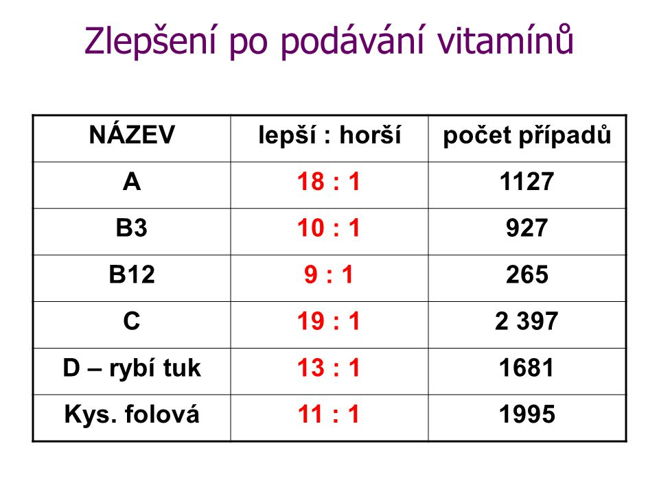 Zlepšení po podávání vitamínů