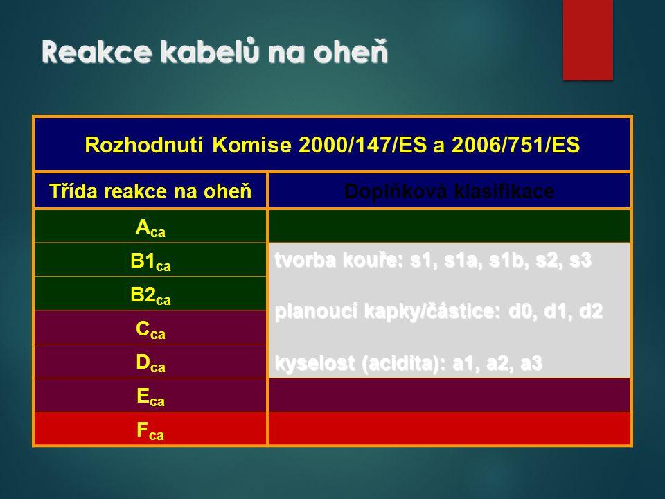 Rozhodnutí Komise 2000/147/ES a 2006/751/ES Doplňková klasifikace