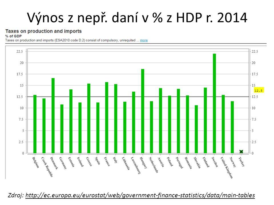 Výnos z nepř. daní v % z HDP r. 2014