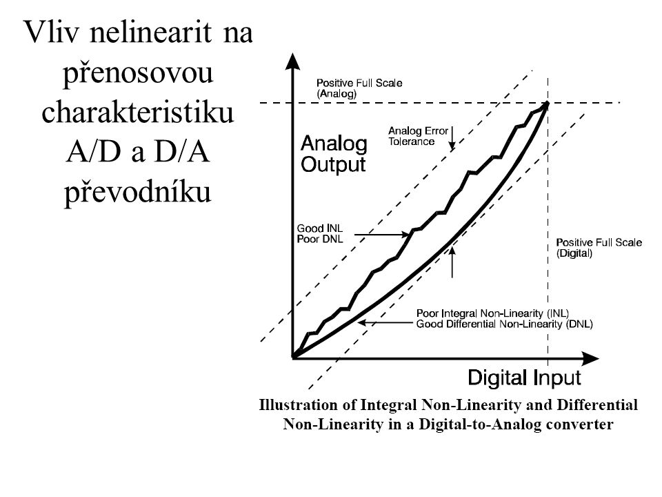 Vliv nelinearit na přenosovou charakteristiku A/D a D/A převodníku