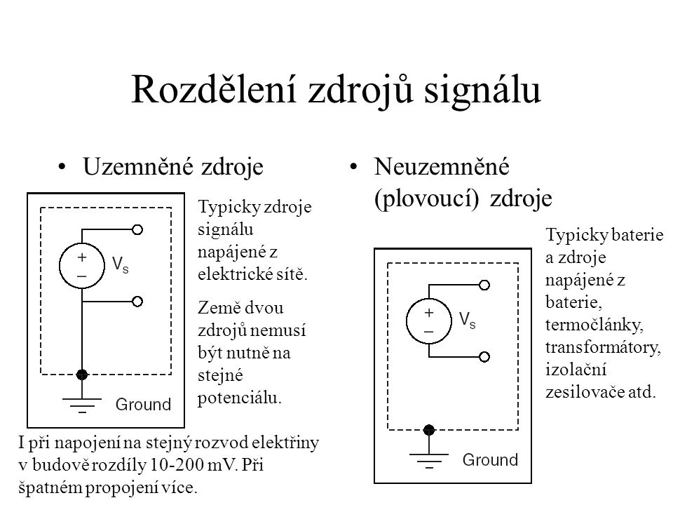Rozdělení zdrojů signálu
