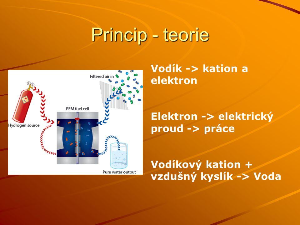 Princip - teorie Vodík -> kation a elektron
