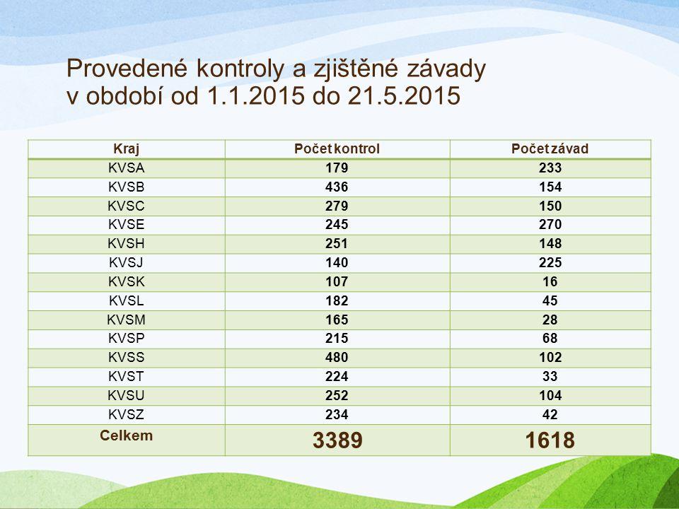 Provedené kontroly a zjištěné závady v období od 1.1.2015 do 21.5.2015