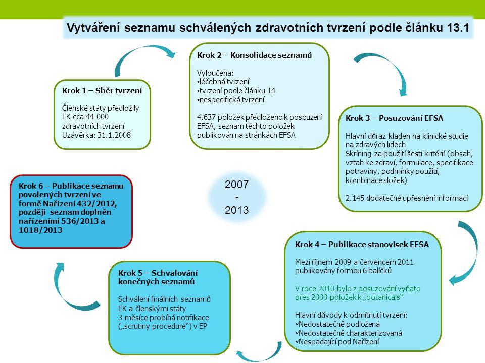 Vytváření seznamu schválených zdravotních tvrzení podle článku 13.1