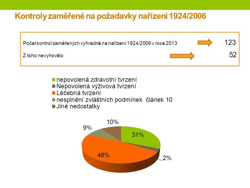 Kontroly zaměřené na požadavky nařízení 1924/2006