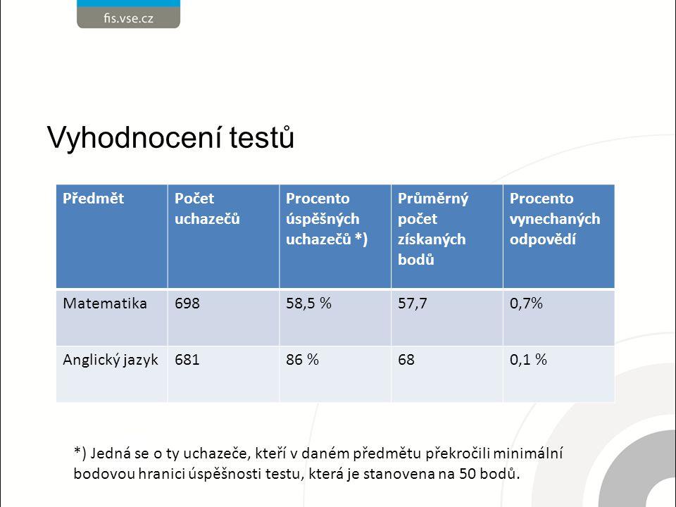Vyhodnocení testů Předmět Počet uchazečů