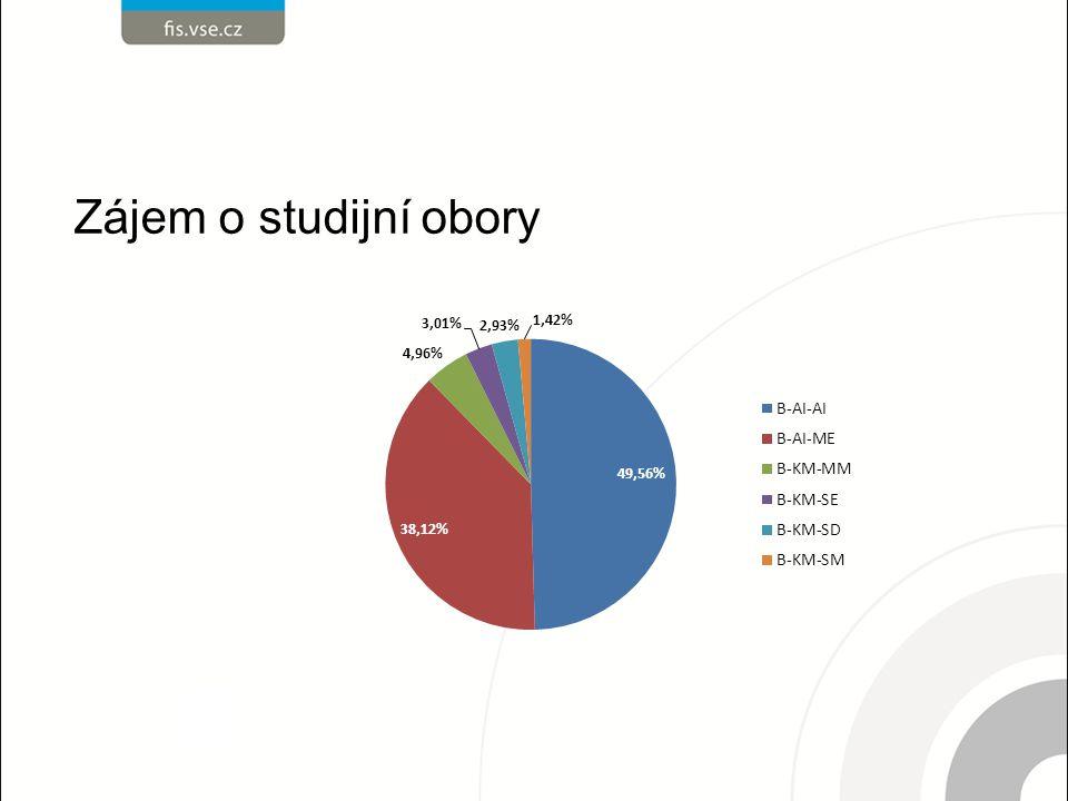 Zájem o studijní obory