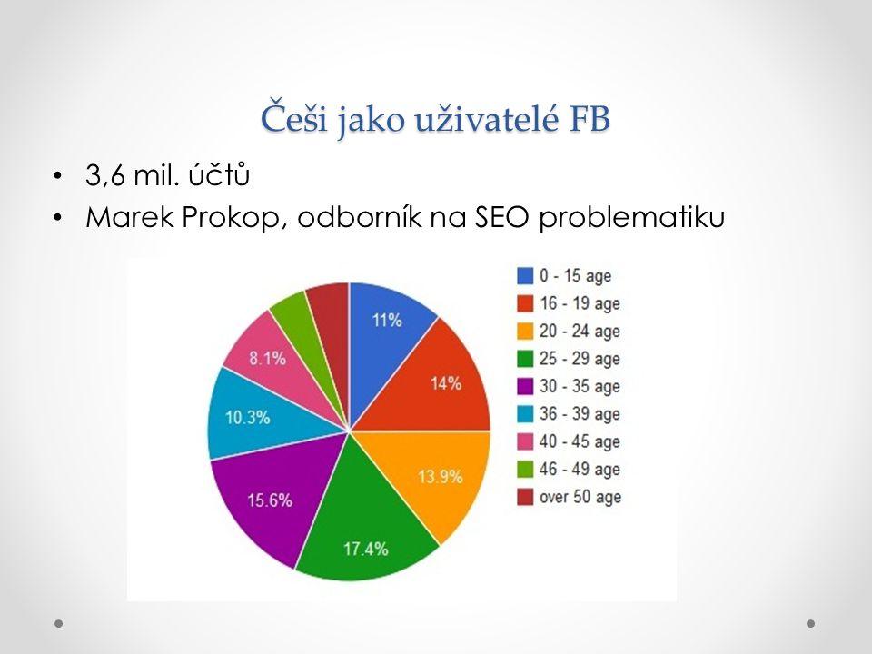 Češi jako uživatelé FB 3,6 mil. účtů