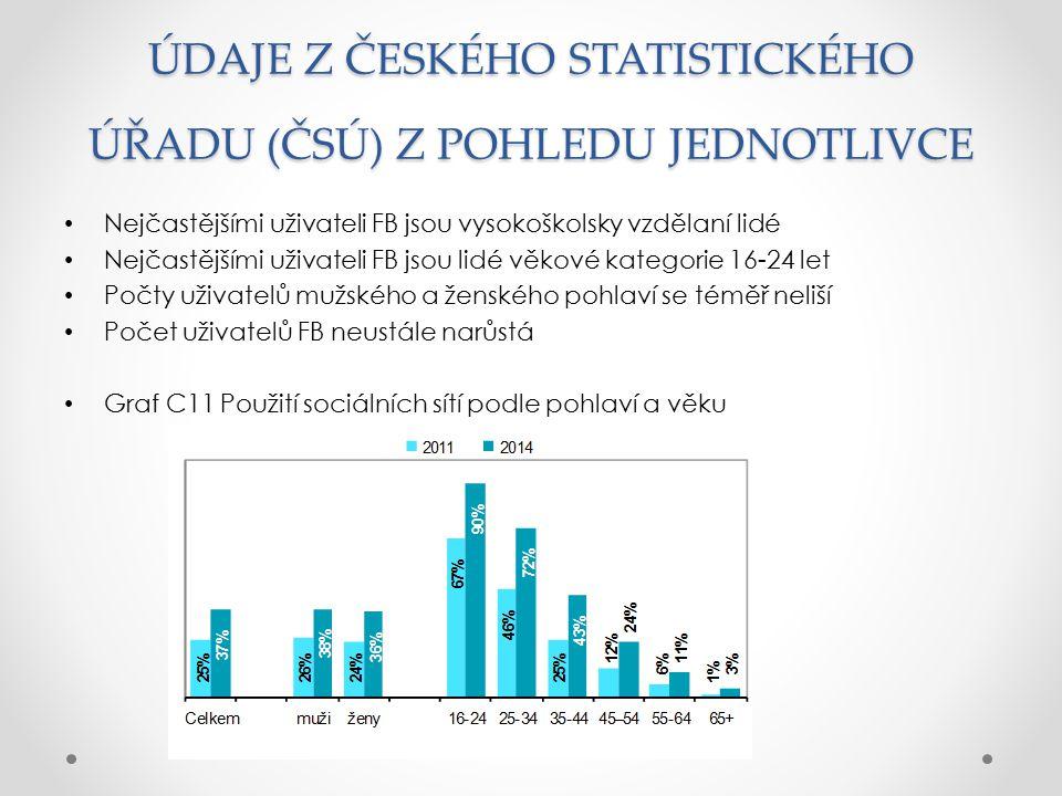 ÚDAJE Z ČESKÉHO STATISTICKÉHO ÚŘADU (ČSÚ) Z POHLEDU JEDNOTLIVCE
