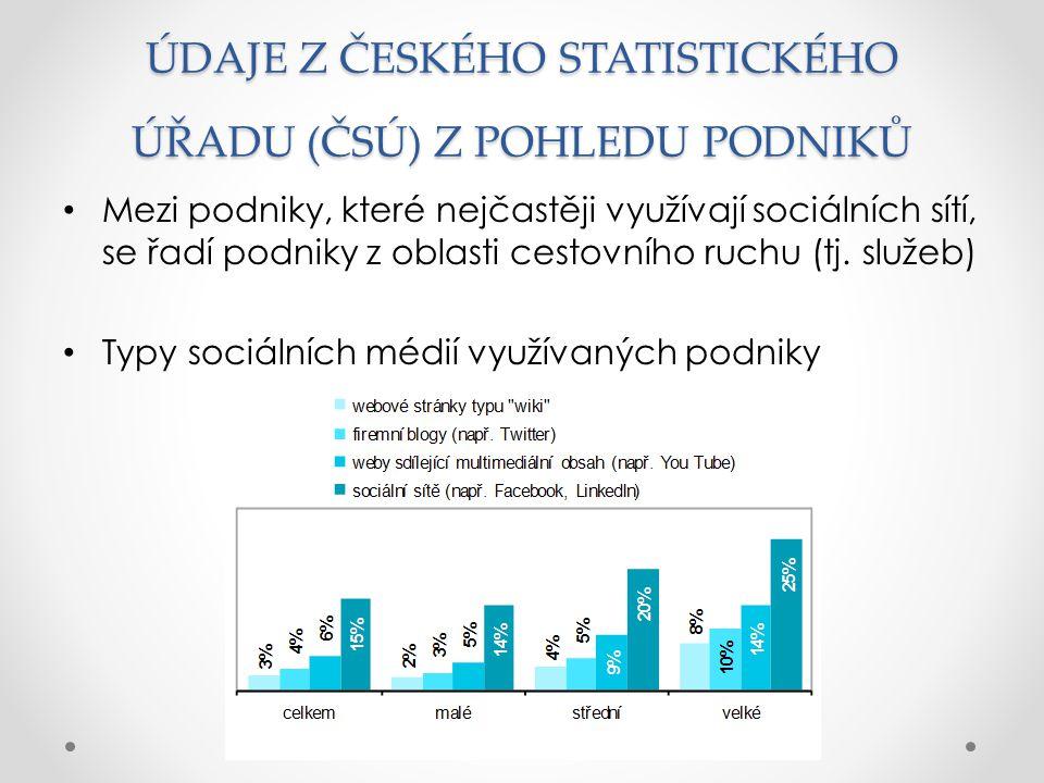 ÚDAJE Z ČESKÉHO STATISTICKÉHO ÚŘADU (ČSÚ) Z POHLEDU PODNIKŮ