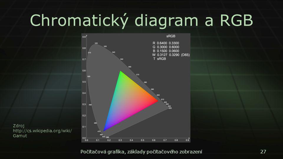 Chromatický diagram a RGB