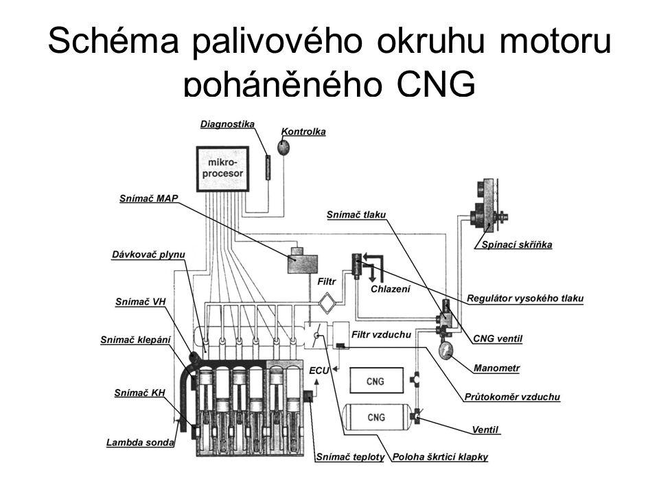 Schéma palivového okruhu motoru poháněného CNG