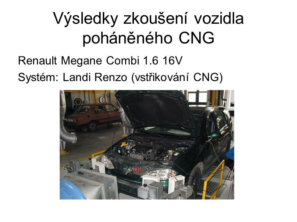 Výsledky zkoušení vozidla poháněného CNG