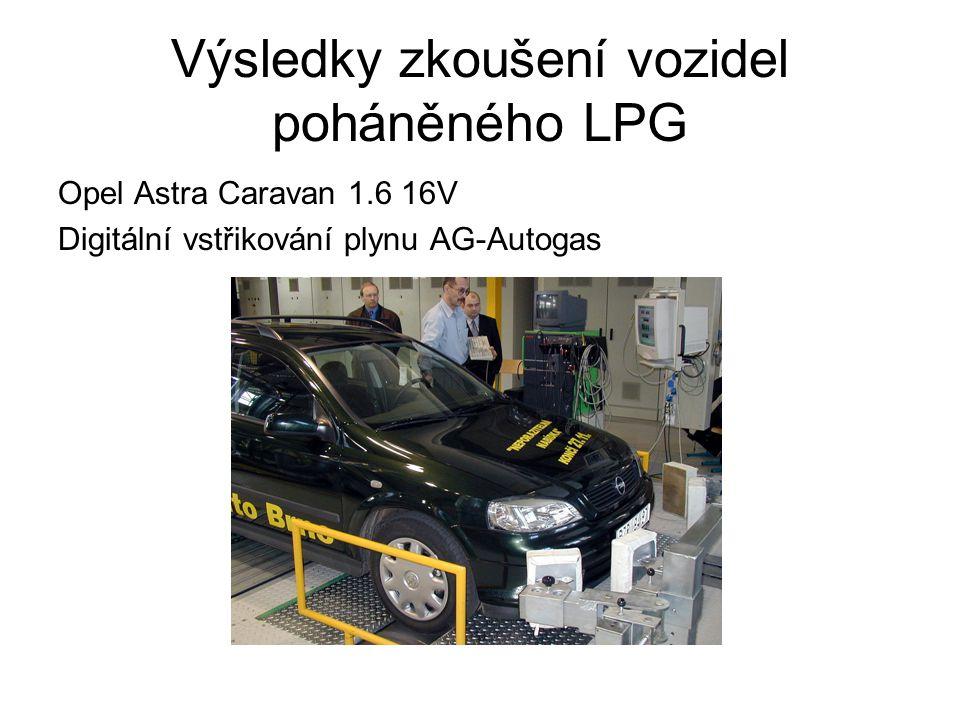 Výsledky zkoušení vozidel poháněného LPG