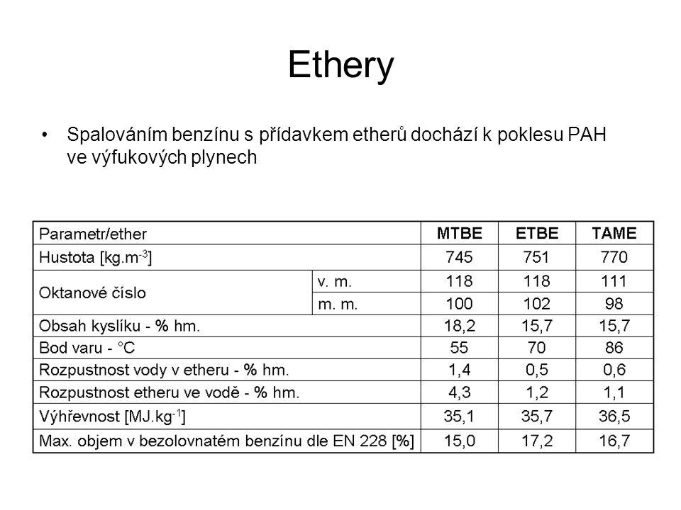 Ethery Spalováním benzínu s přídavkem etherů dochází k poklesu PAH ve výfukových plynech