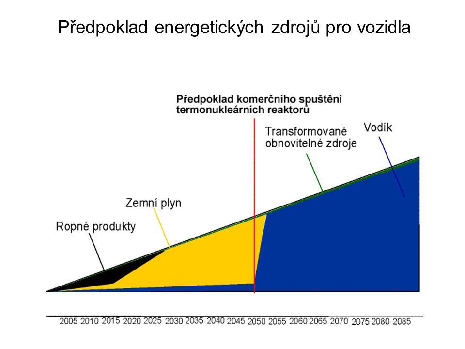 Předpoklad energetických zdrojů pro vozidla