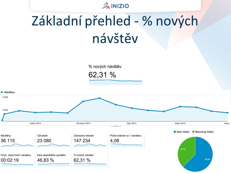 Základní přehled - % nových návštěv